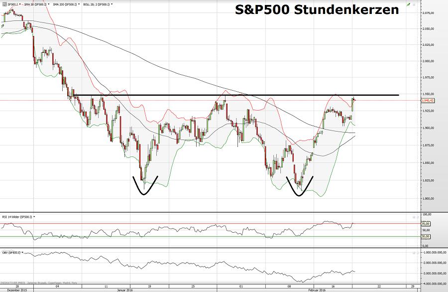 S&P500 22.02.16