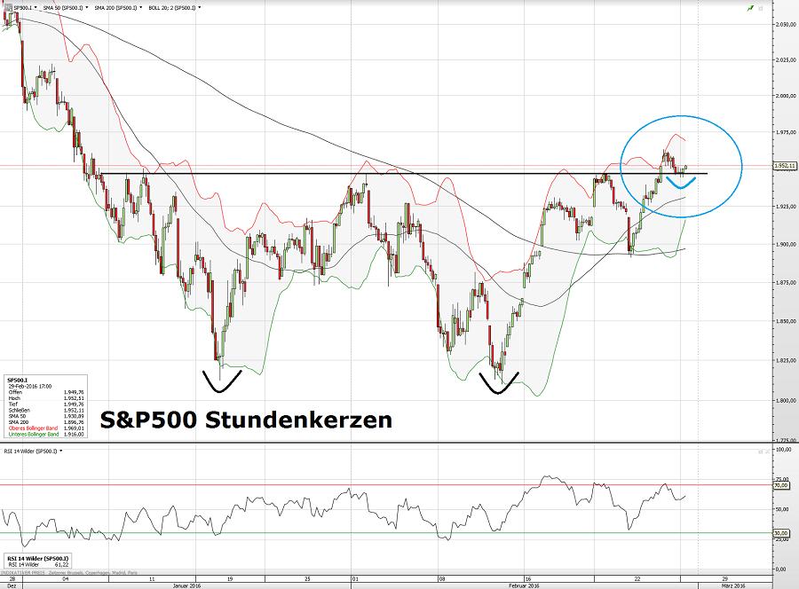S&P500 29.02.16