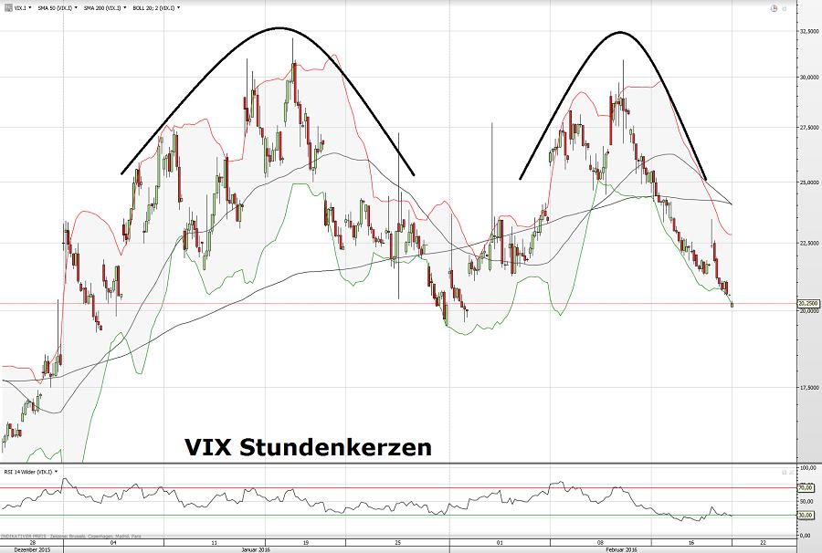 VIX 22.02.16