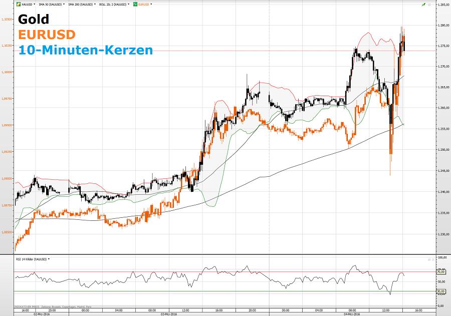 Gold-EURUSD 04.03.16 1