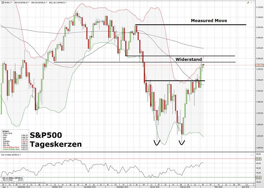 S&P500 03.03.16