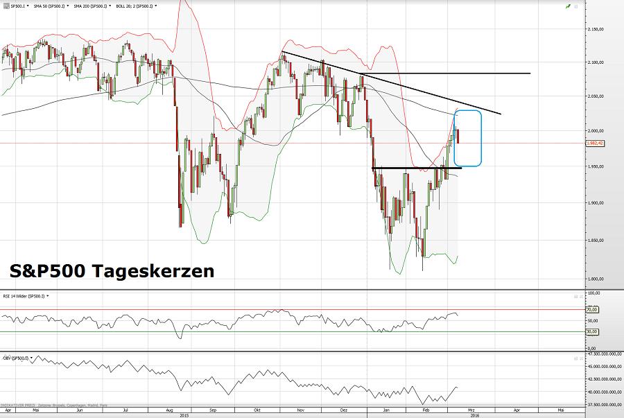 S&P500 08.03.16