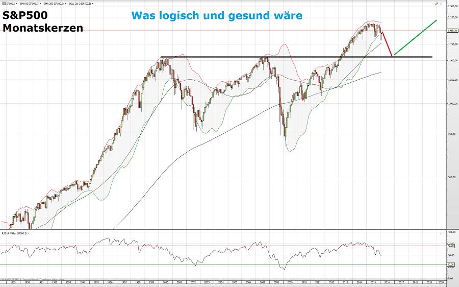S&P500 1 10.03.16