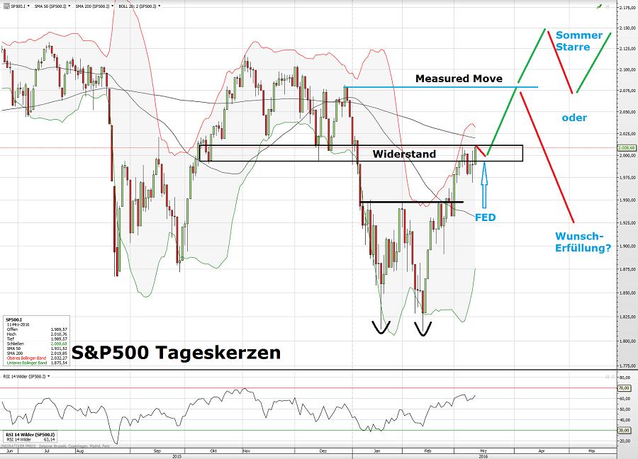 S&P500 11.03.16