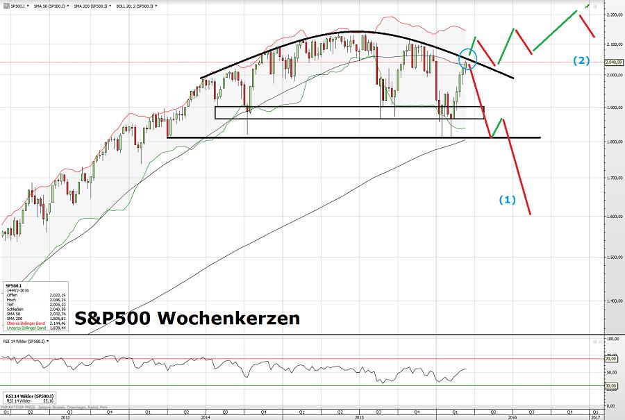 S&P500 18.03.16 2