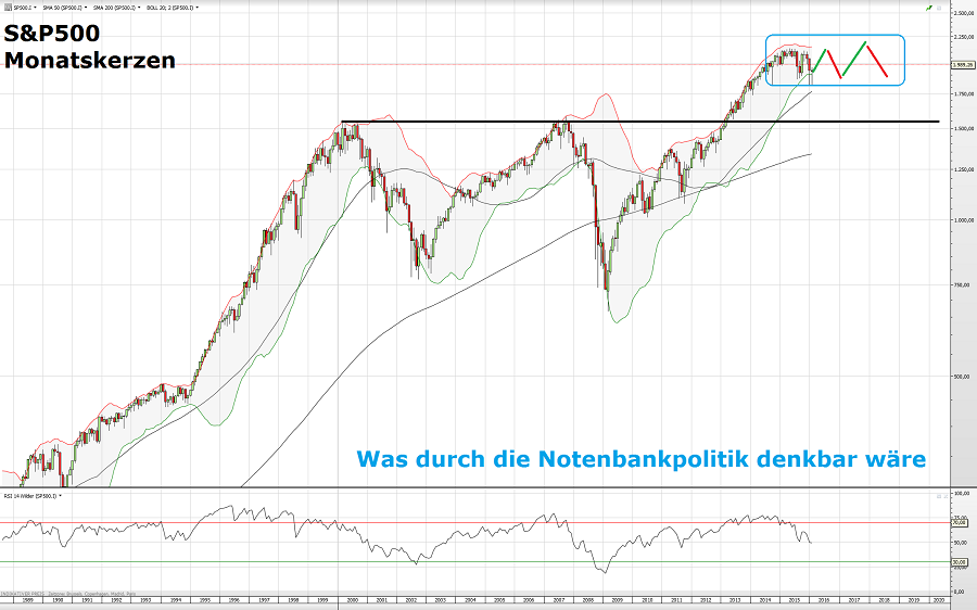 S&P500 2 10.03.16