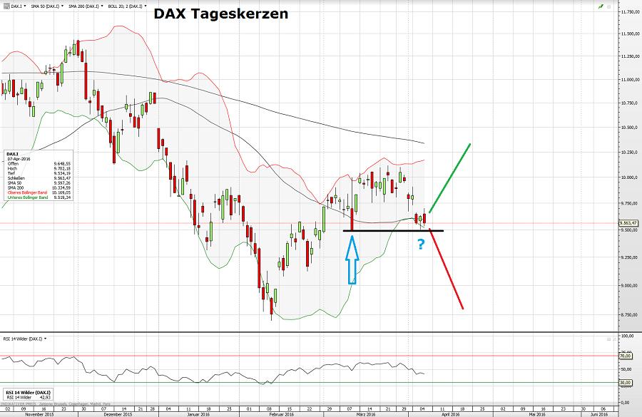 DAX 07.04.16