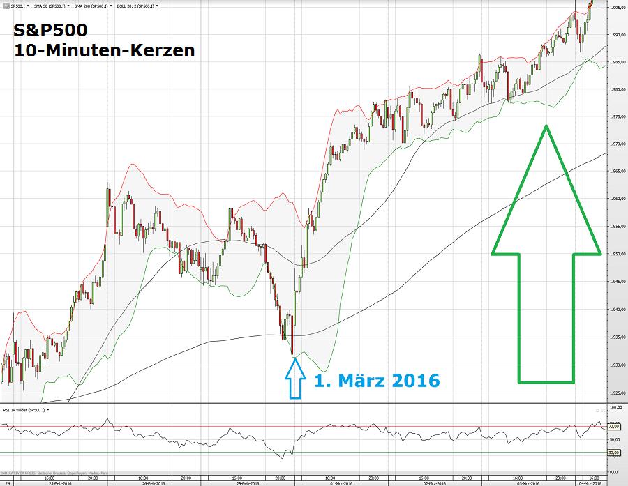 S&P500 01. März
