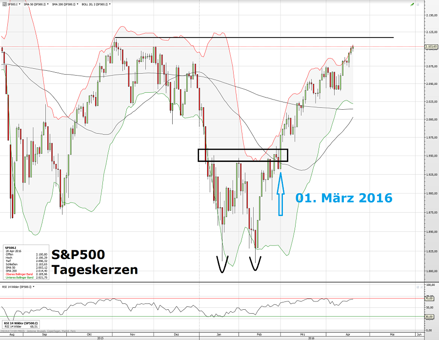 S&P500 01. März 2