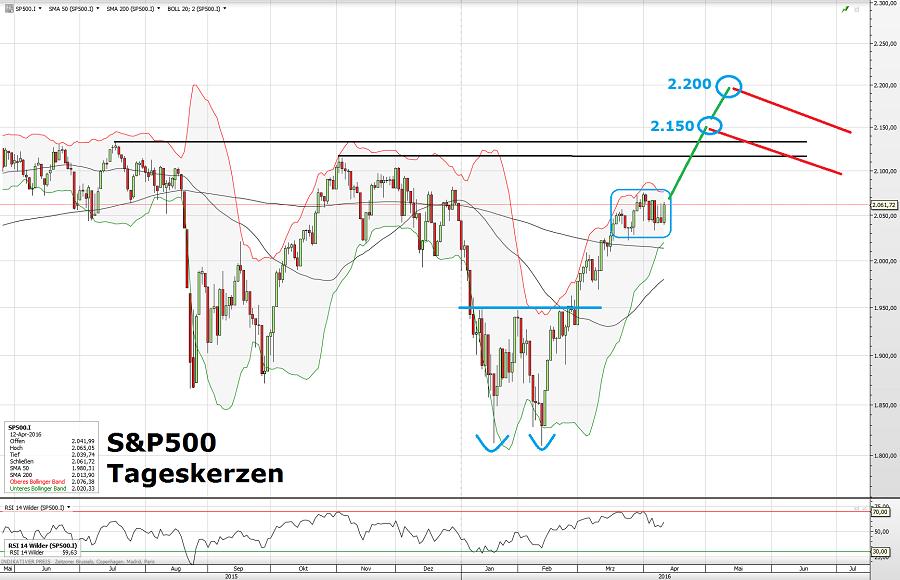 S&P500 13.04.16