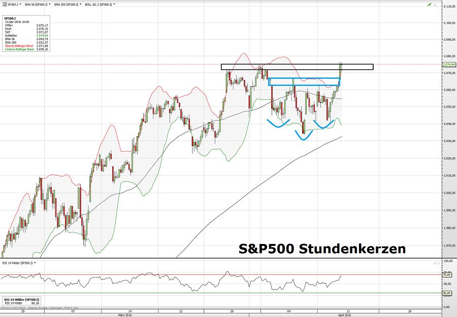 S&P500 13.04.16 3