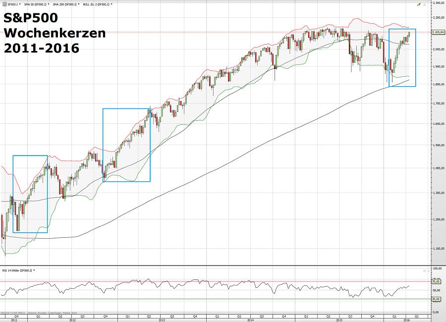 S&P500 20.04.16 W