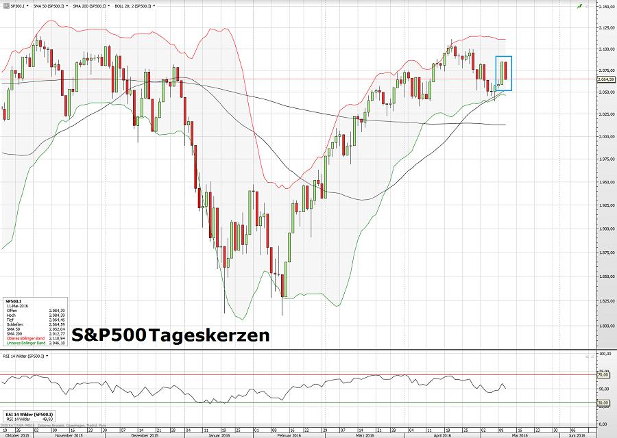 S&P500 12.05.16