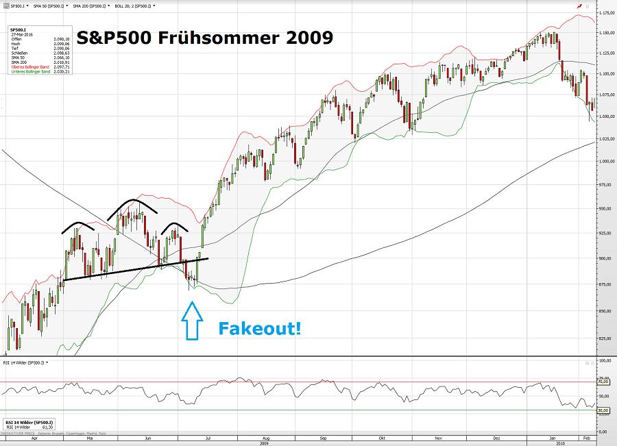 S&P500 2009