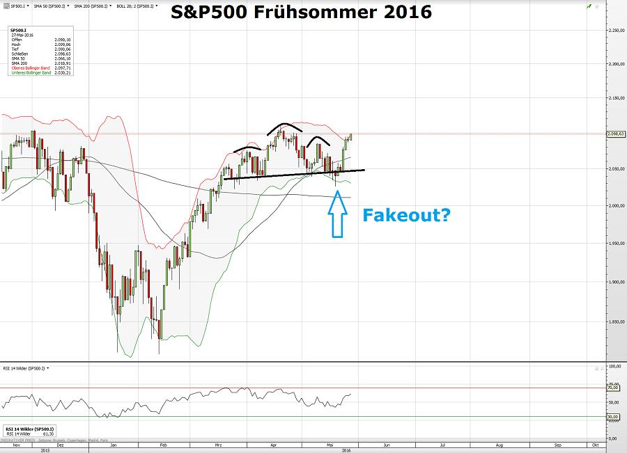 S&P500 2016