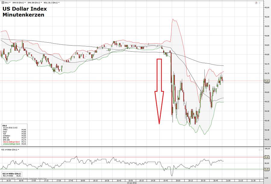 Dollar Index 15.06.16