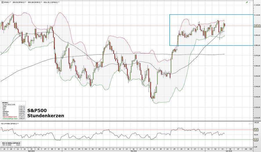 S&P500 06.06.16