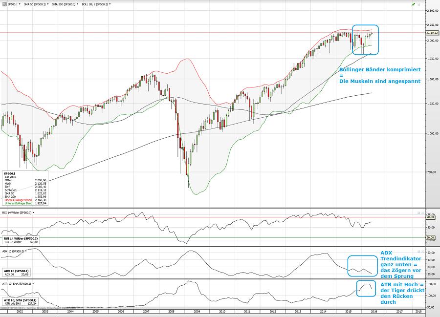 S&P500 09.06.16