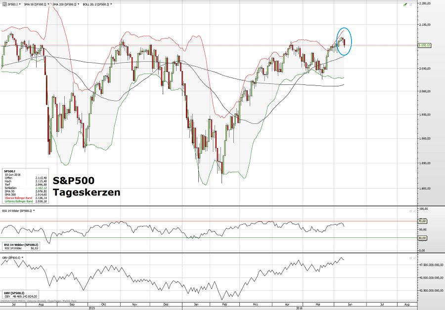 S&P500 10.06.16 2