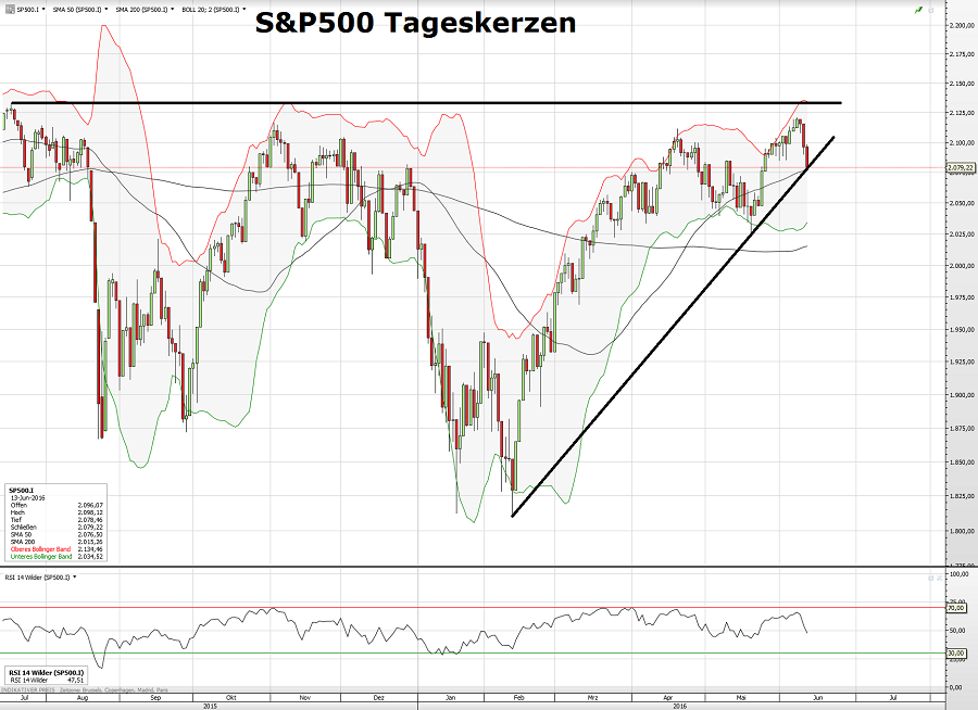 S&P500 14.06.16