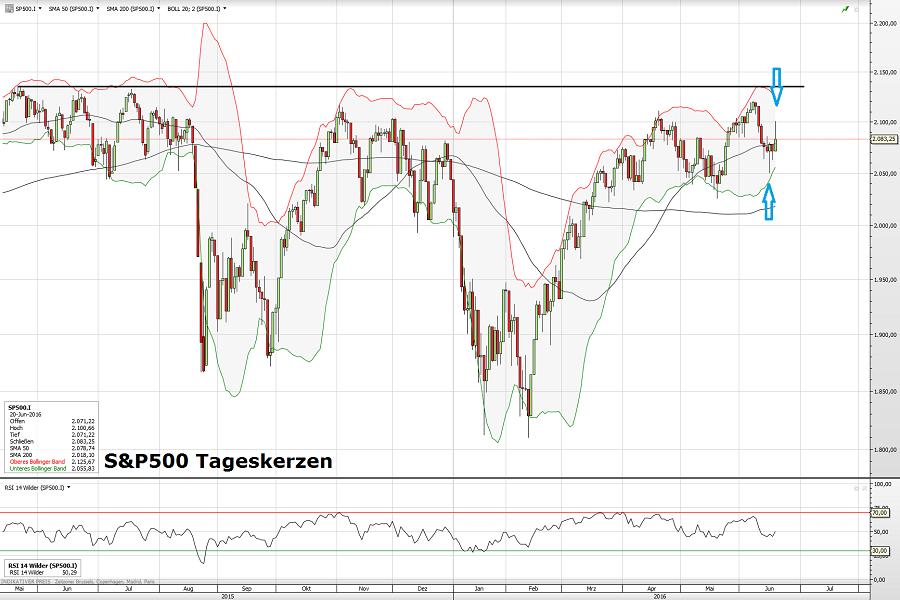 S&P500 21.06.16