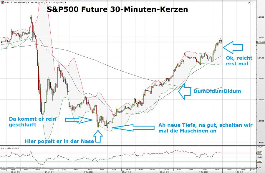 S&P500 30.06.16