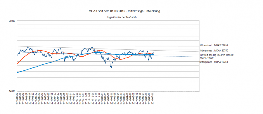 MDAX am 15.07.16 mf. Entw