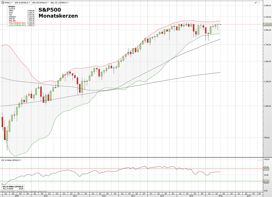 S&P500 04.07.16