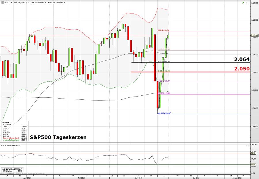 S&P500 05.07.16