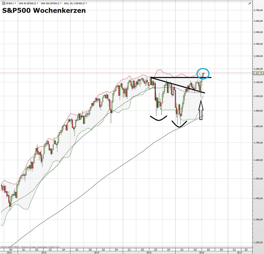 S&P500 18.07.16