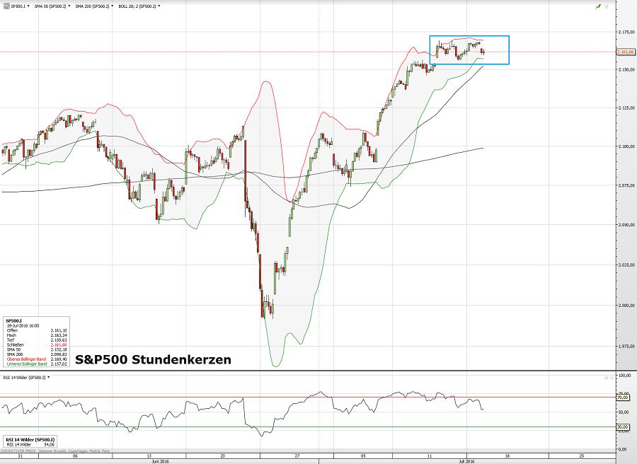 S&P500 19.07.16