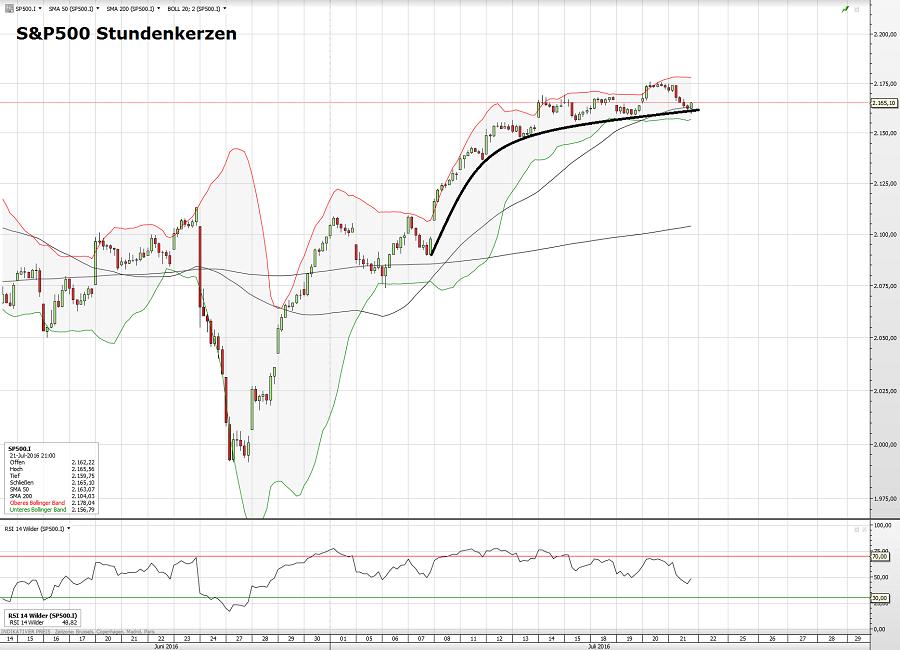S&P500 22.07.16