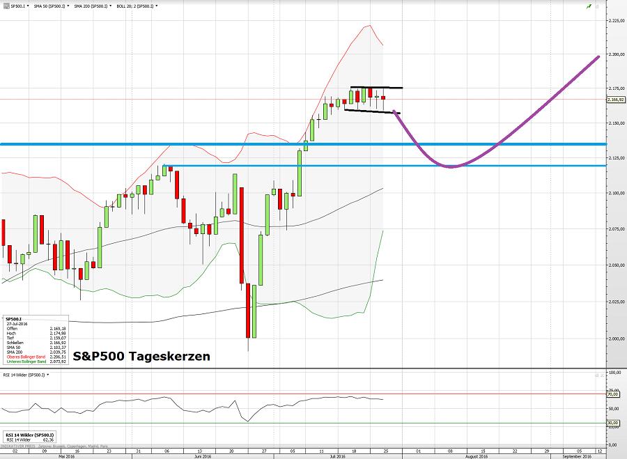 S&P500 28.07.16