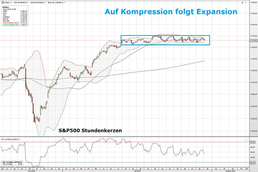 S&P500 29.07.16