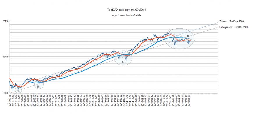TecDAX am 15.07.16 lf. Entw