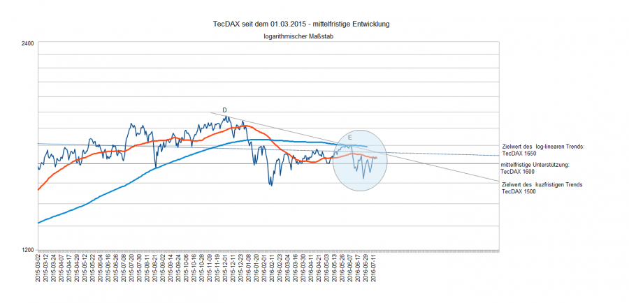TecDAX am 15.07.16 mf. Entw