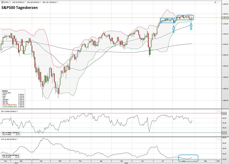 S&P500 30.08.16