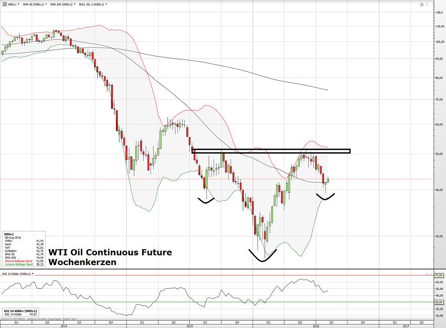 WTI Oil 09.08.16