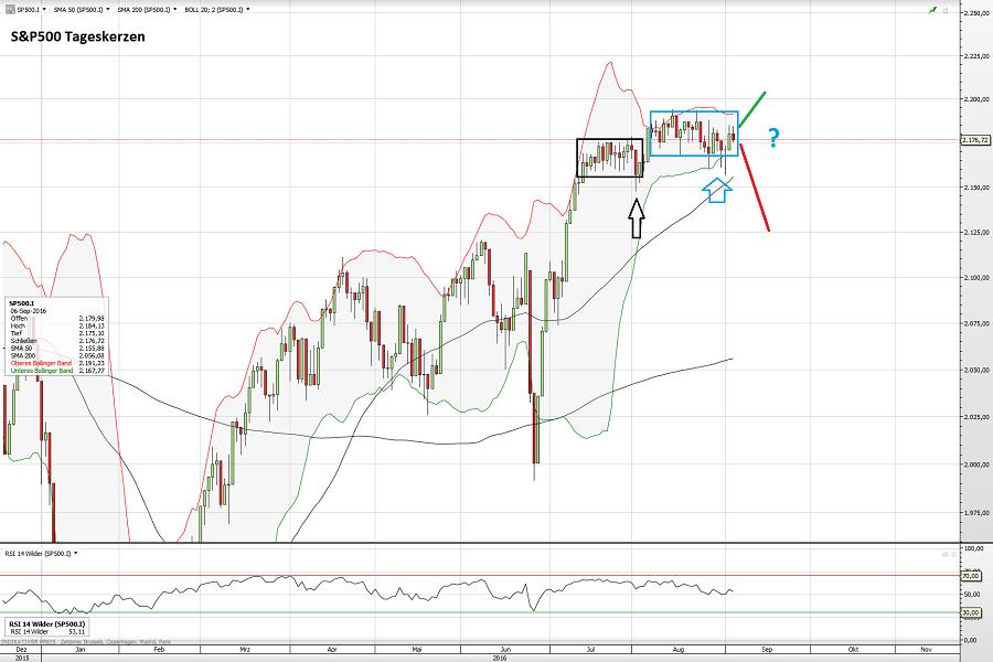 S&P500 06.09.16