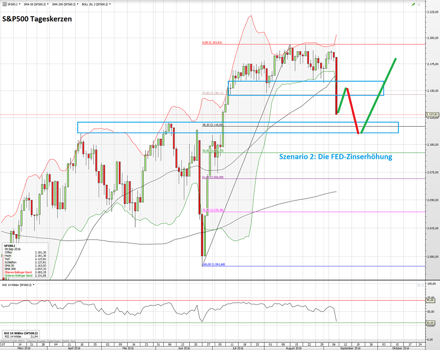 S&P500 11.09.16 S2