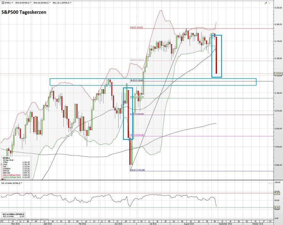 S&P500 11.09.16 t