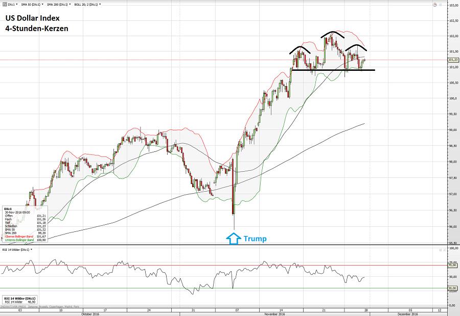 us-dollar-index-30-11-16
