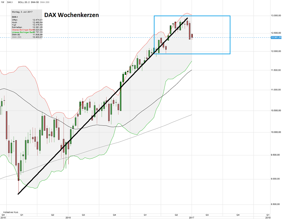 """Der """"Gründler"""" und der """"Measured Move"""" – Mr-Market Börsenblog über ..."""