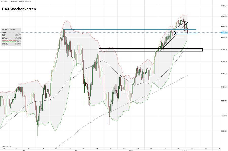 MDAX – Mr-Market Börsenblog über Trading, Aktien, Trends und Märkte