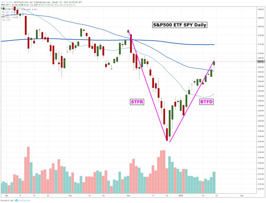 Mr Market Börsenblog über Trading Aktien Trends Und Märkte